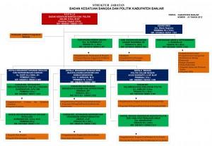 Struktur jabatan kesbangpol kab banjar(1)-1